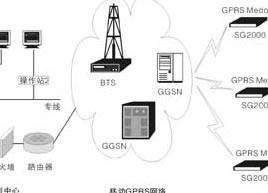GPRS数据采集系统